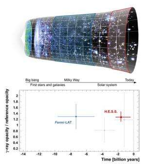 """Nearby Universe's """"Cosmic fog"""" measured"""