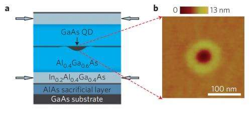 Quantum dots with confined light holes could have applications in quantum technologies