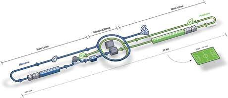 Linear collider gains key insights from Cornell physicists