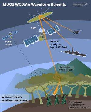 Lockheed Martin completes MUOS waveform to improve secure communications capabilities