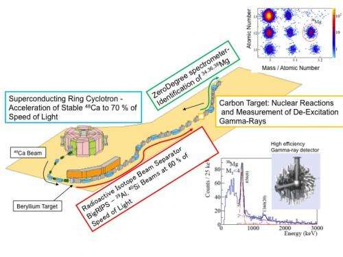 'Magic numbers' disappear and expand area of nuclear deformation