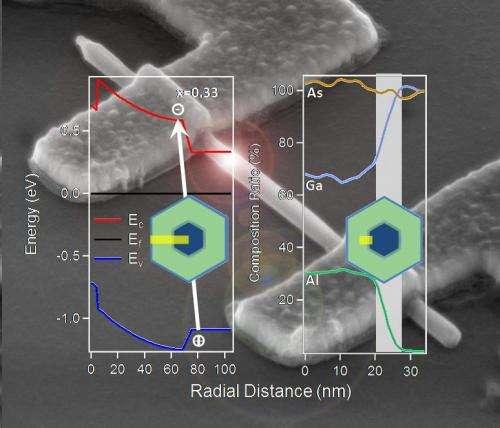 Measuring progress in nanotech design