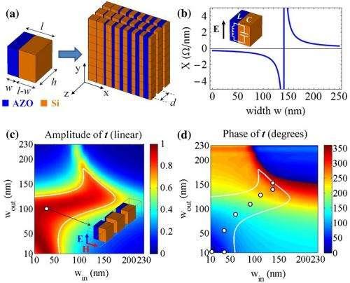 Meta-transmitarray offers unprecedented control of light on subwavelength scales