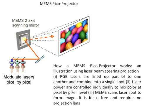Micromirror technology for smartphones