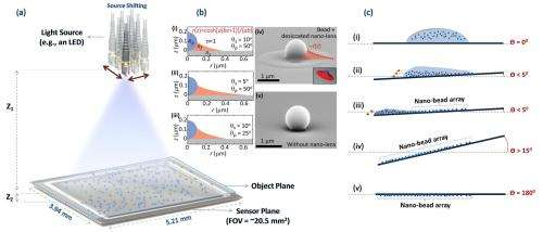 Nano-lens microscopes can detect viruses, other objects at nanoscale
