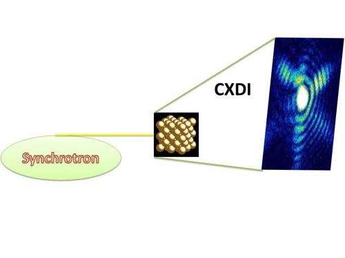 Nanotechnology imaging breakthrough