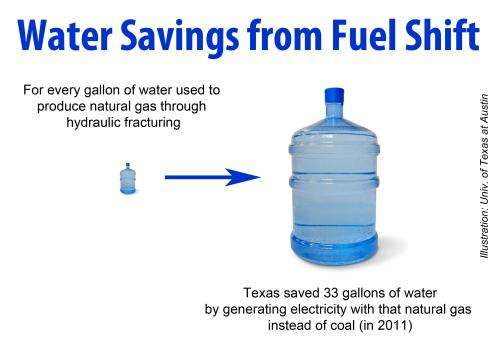 Natural gas saves water, even when factoring in water lost to hydraulic fracturing