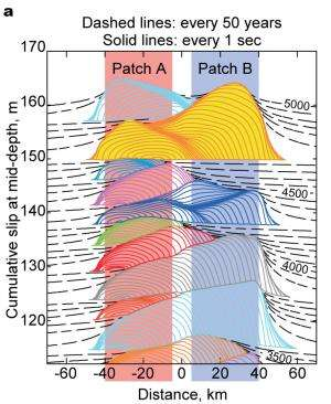 New earthquake fault models show that 'stable' zones may contribute to the generation of massive earthquakes