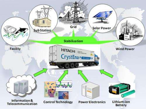 New energy storage system for renewable technologies
