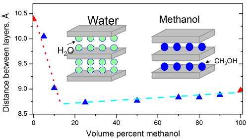 New findings on the structure of graphite oxides in alcohols