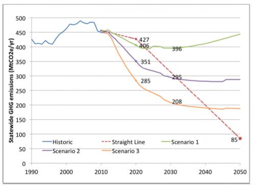 New ideas needed to meet California's 2050 greenhouse gas targets: Berkeley lab study