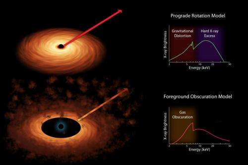 NuSTAR helps solve riddle of black hole spin
