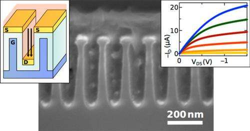 One-volt operation of high-current vertical channel polymer semiconductor field-effect transistors