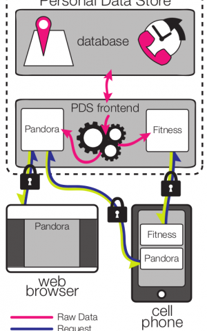 openPDS software focuses on control of personal data