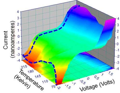 ORNL finding goes beyond surface of oxide films