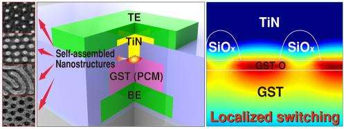 Self-assembled nanostructures enable a low-power phase-change memory for mobile electronic devices
