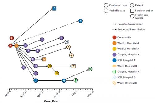Sequencing the MERS coronavirus outbreak in Saudi Arabia