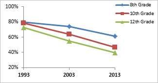 Sixty percent of 12th graders do not view regular marijuana use as harmful