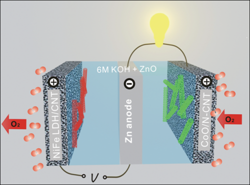 High-efficiency zinc-air battery developed