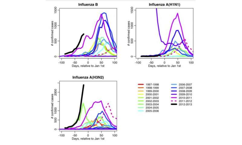 Study shows climate change could affect onset and severity of flu seasons