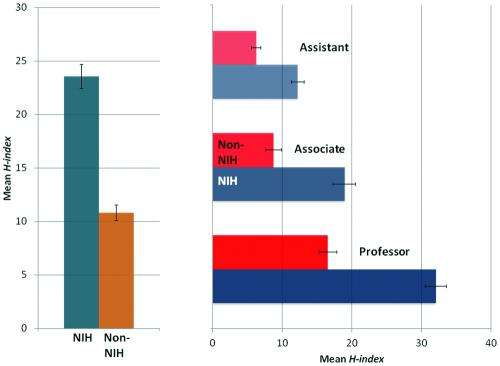Successful grant applications and scholarly impact in neurosurgery