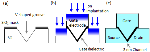 Success in operation of transistor with channel length of 3 nm
