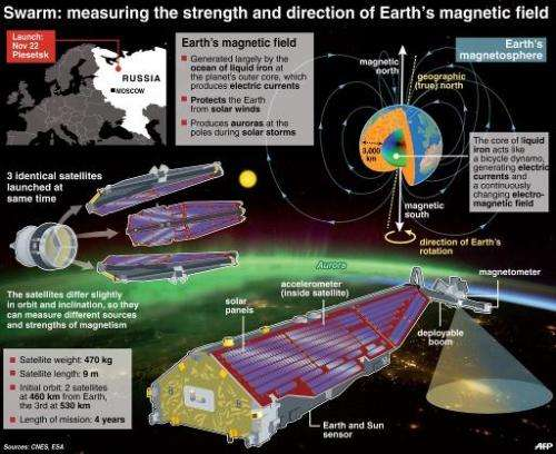 Swarm: measuring the strength and direction of Earth's magnetic field