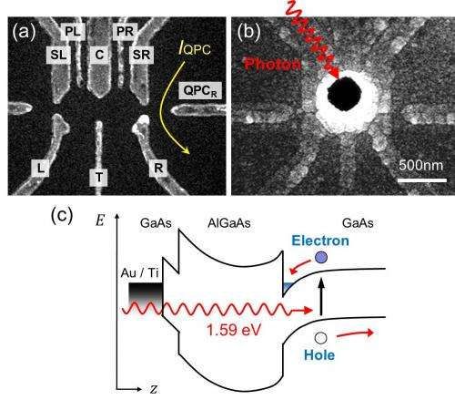 Towards a global quantum network: Photoelectron trapping in double quantum dots