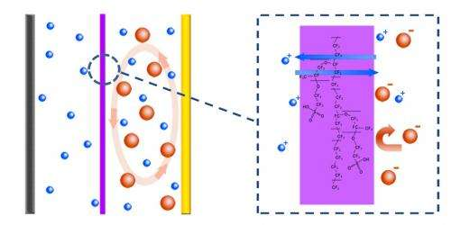 Scientists build ion-selective membrane for ultra-stable lithium sulfur batteries