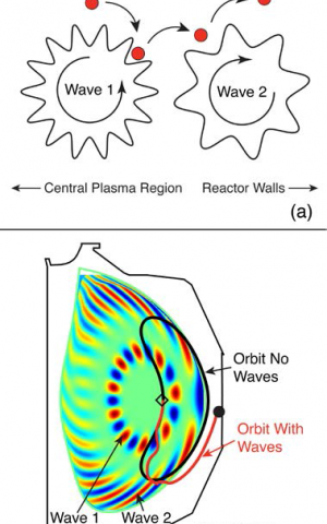 Tossed on the waves: Charting the path of ejected particles