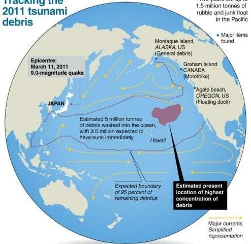 Tracking the 2011 tsunami debris