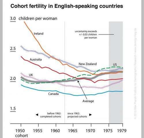 Trend of falling cohort birth rates reverses: Women born in 1970s will finally have more babies than previous cohorts