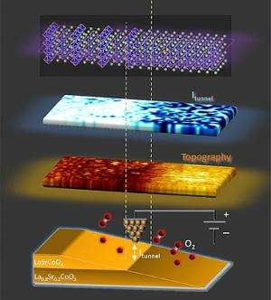 Unleashing oxygen: 'Superlattice' structure could give a huge boost to oxygen reaction in fuel cells