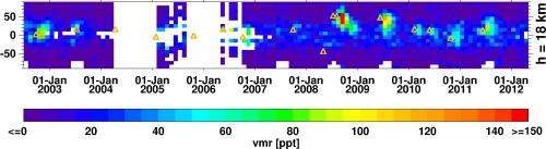 Volcanoes Cause Climate Gas Concentrations to Vary