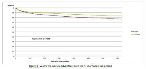Women less likely to die after TAVI than men