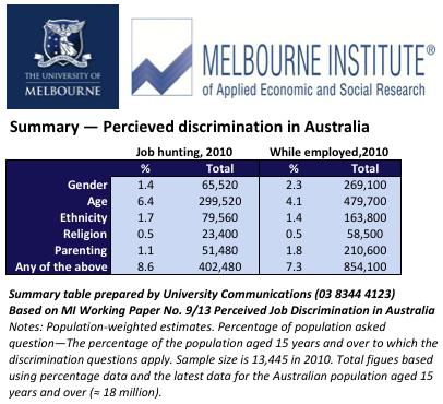Workplace discrimination cuts deep across Australia: report