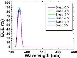 World's highest quantum efficiency UV photodetectors developed