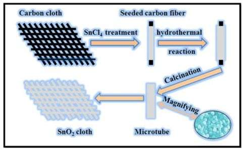 Researchers create flexible tin dioxide cloth self-powered photo detector