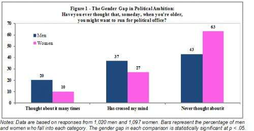 Young women do not want to run for office