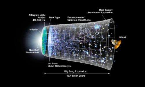 A universe of 10 dimensions