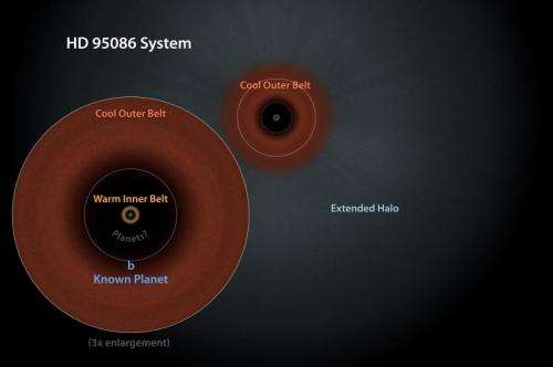 Baby photos of a scaled-up solar system