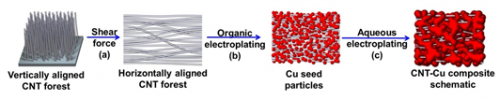 Carbon nanotube-copper (CNT-cu) composite with higher current-carrying capacity than copper