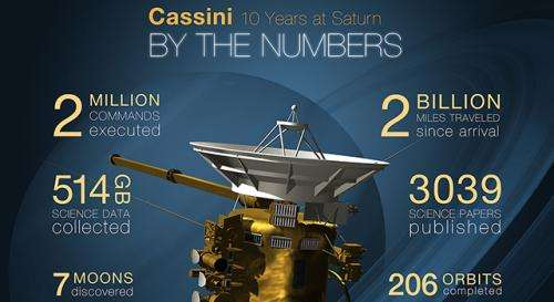 Cassini celebrates 10 years exploring Saturn