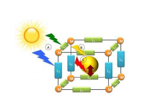Combining 'Tinkertoy' materials with solar cells for increased photovoltaic efficiency