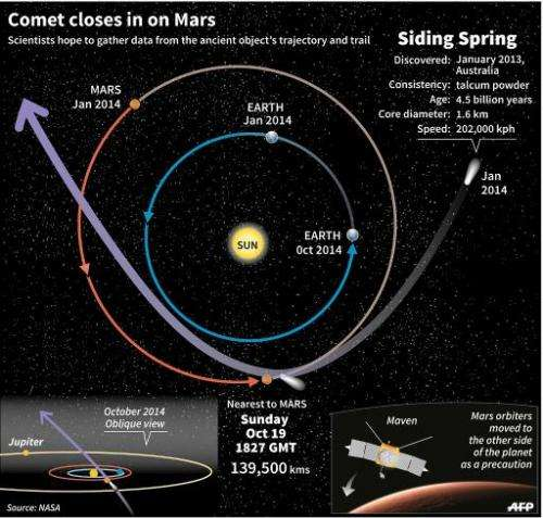 Comet Siding Spring closes in on Mars