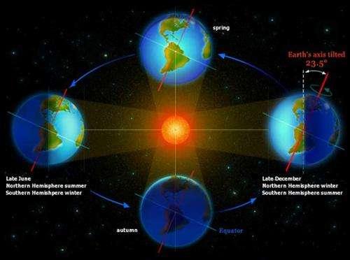 Earth's orbit around the sun
