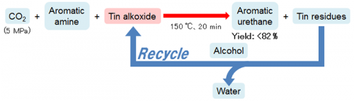 Efficient synthesis of polyurethane raw materials from carbon dioxide