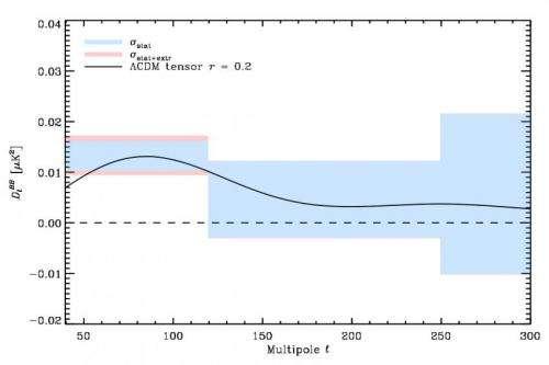 Gravitational waves according to Planck