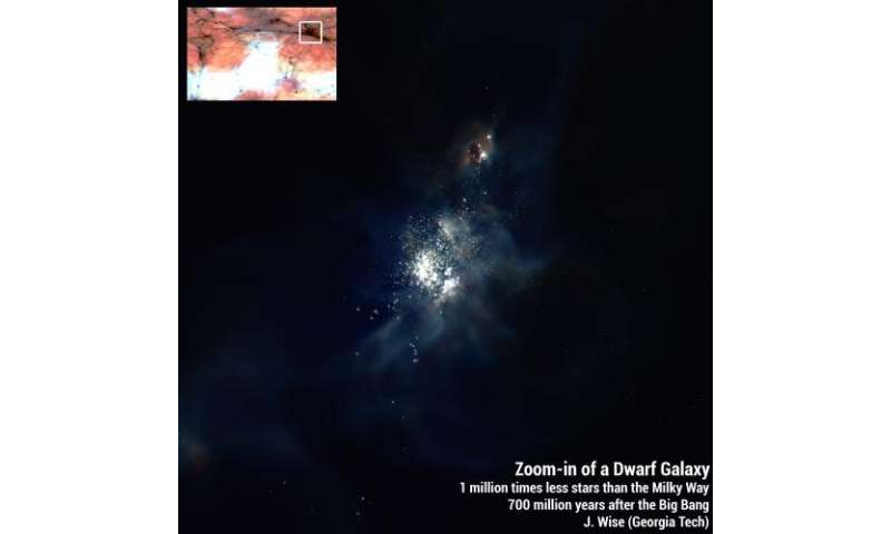 How the faintest galaxies illuminated the early universe