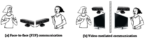inect for Windows helps decode the role of hand gestures during conversations